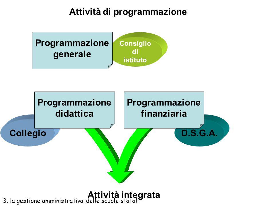 Attività di programmazione