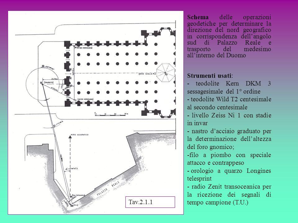 Schema delle operazioni geodetiche per determinare la direzione del nord geografico in corrispondenza dell'angolo sud di Palazzo Reale e trasporto del medesimo all'interno del Duomo