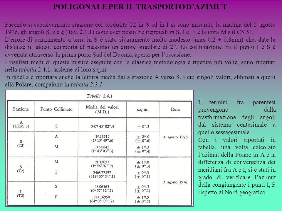 POLIGONALE PER IL TRASPORTO D'AZIMUT