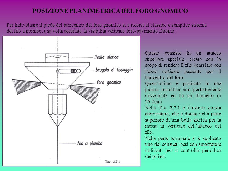 POSIZIONE PLANIMETRICA DEL FORO GNOMICO