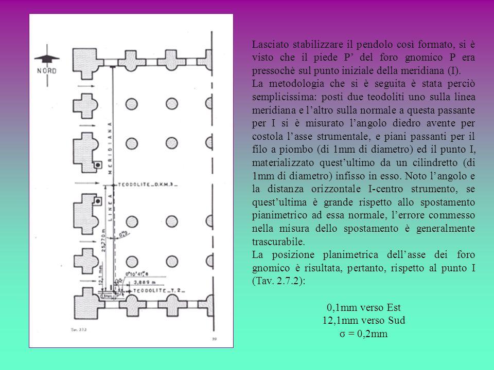 Lasciato stabilizzare il pendolo così formato, si è visto che il piede P' del foro gnomico P era pressochè sul punto iniziale della meridiana (I).