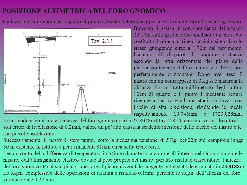 POSIZIONE ALTIMETRICA DEL FORO GNOMICO