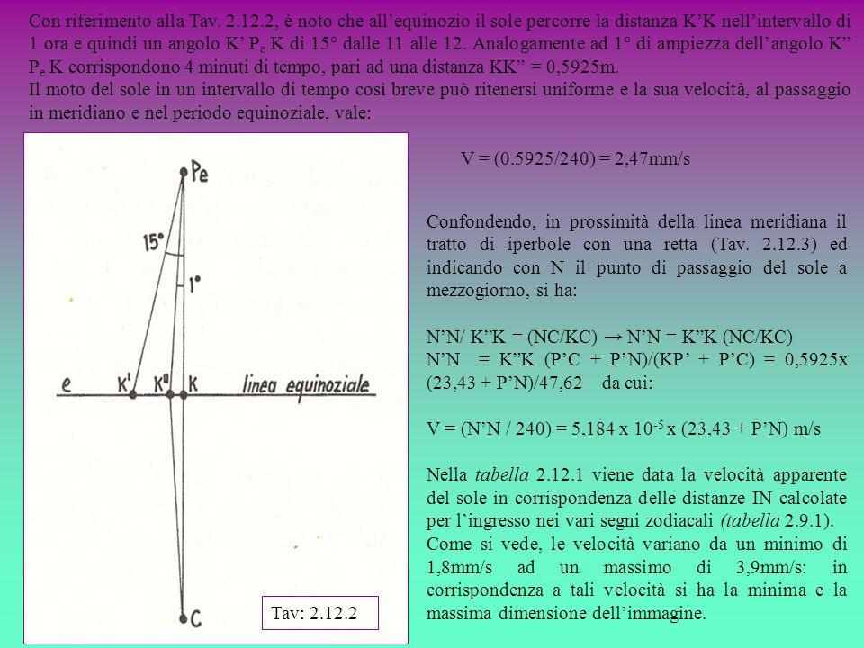 Con riferimento alla Tav. 2. 12