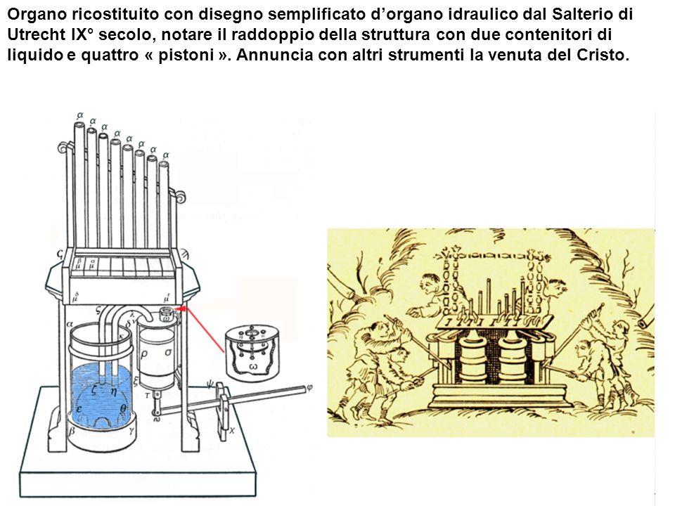 Organo ricostituito con disegno semplificato d'organo idraulico dal Salterio di Utrecht IX° secolo, notare il raddoppio della struttura con due contenitori di liquido e quattro « pistoni ».