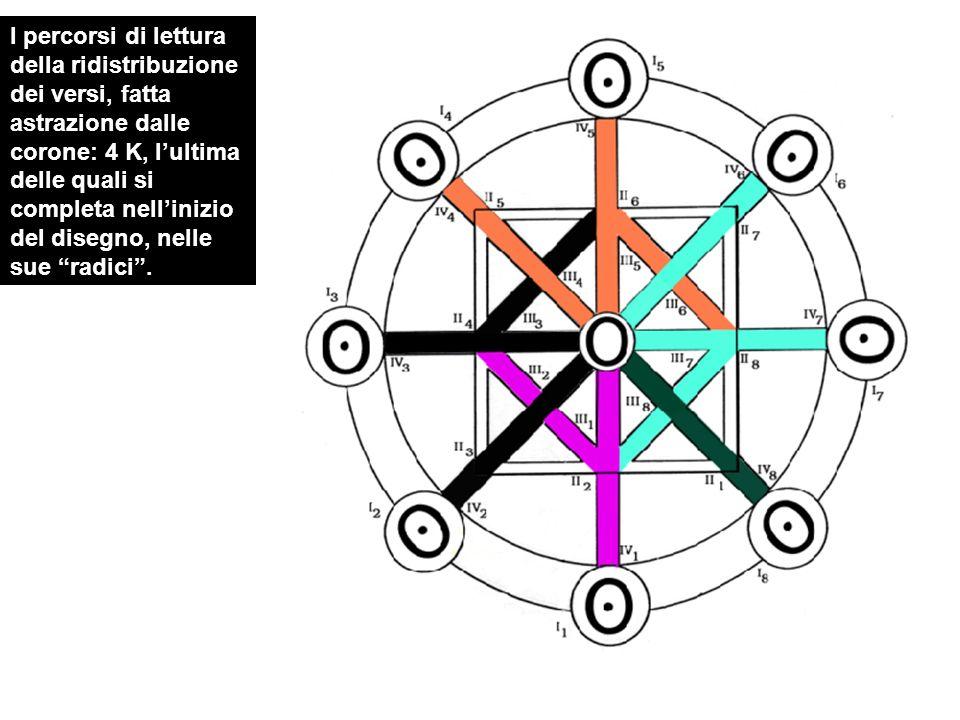 I percorsi di lettura della ridistribuzione dei versi, fatta astrazione dalle corone: 4 K, l'ultima delle quali si completa nell'inizio del disegno, nelle sue radici .