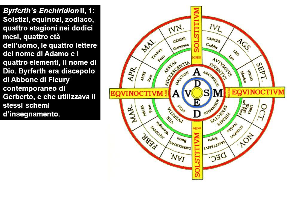 Byrferth's Enchiridion II, 1: Solstizi, equinozi, zodiaco, quattro stagioni nei dodici mesi, quattro età dell'uomo, le quattro lettere del nome di Adamo e i quattro elementi, il nome di Dio.
