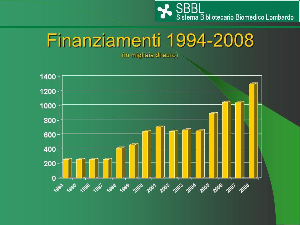 Finanziamenti 1994-2008 (in migliaia di euro)