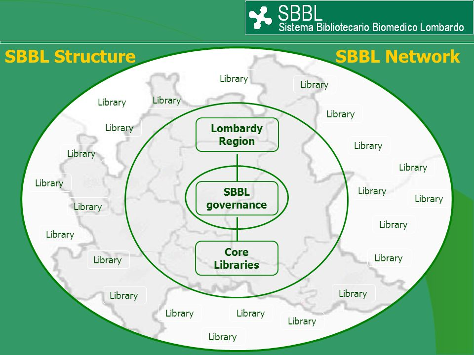 SBBL Structure SBBL Network