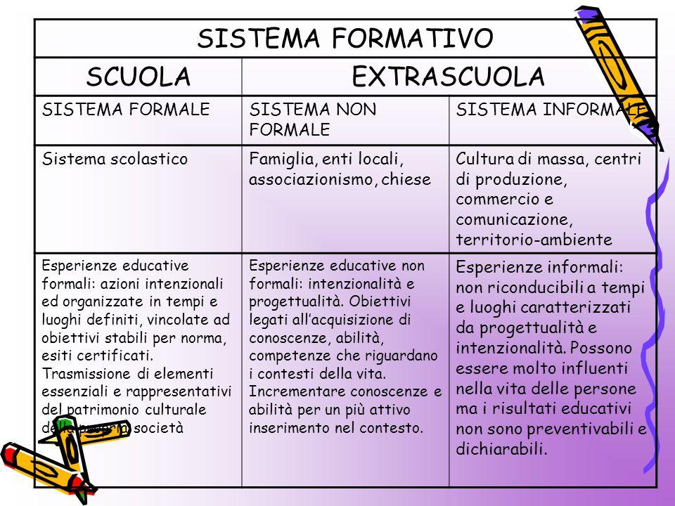 SISTEMA FORMATIVO SCUOLA EXTRASCUOLA SISTEMA FORMALE