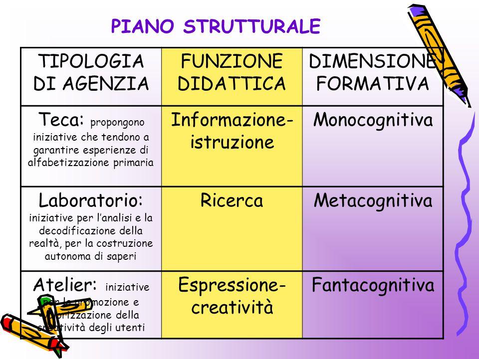 Informazione-istruzione Monocognitiva