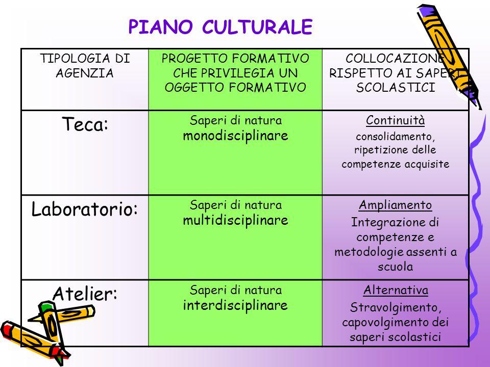 PIANO CULTURALE Teca: Laboratorio: Atelier: TIPOLOGIA DI AGENZIA