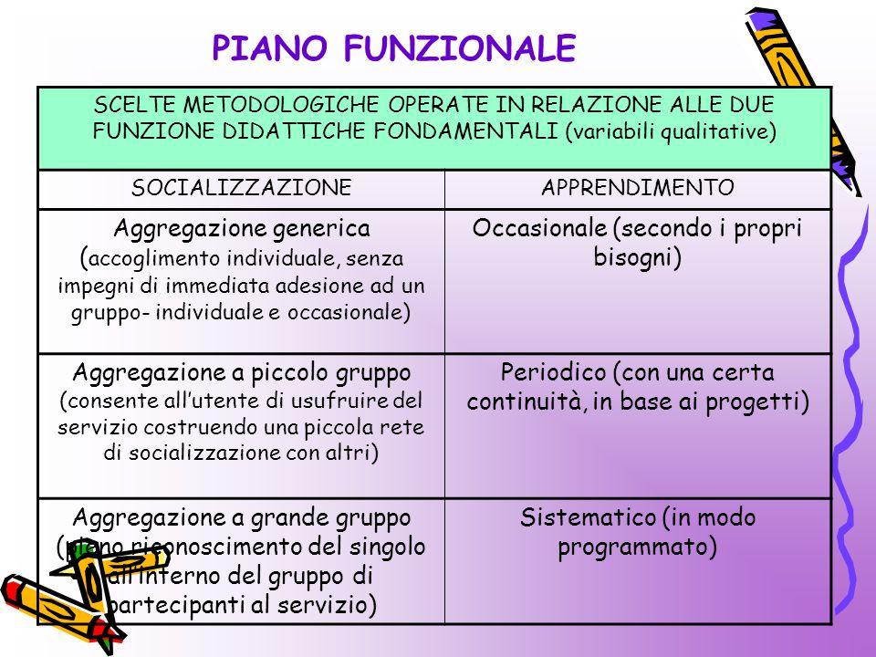PIANO FUNZIONALE SCELTE METODOLOGICHE OPERATE IN RELAZIONE ALLE DUE FUNZIONE DIDATTICHE FONDAMENTALI (variabili qualitative)