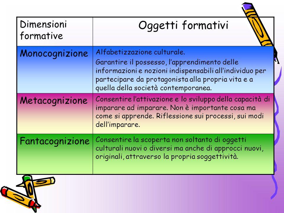 Oggetti formativi Dimensioni formative Monocognizione Metacognizione