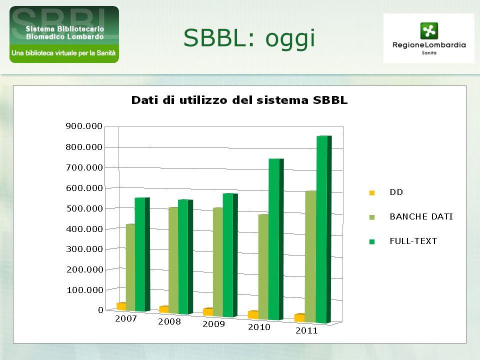 SBBL: oggi