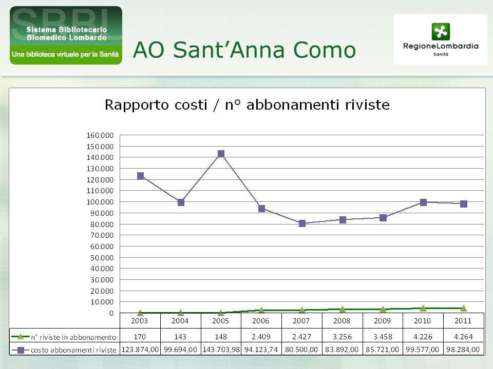 AO Sant'Anna Como