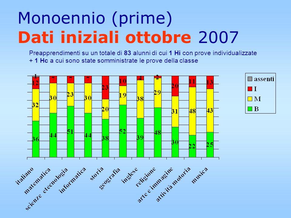 Monoennio (prime) Dati iniziali ottobre 2007