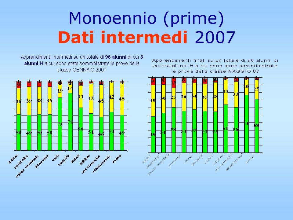 Monoennio (prime) Dati intermedi 2007