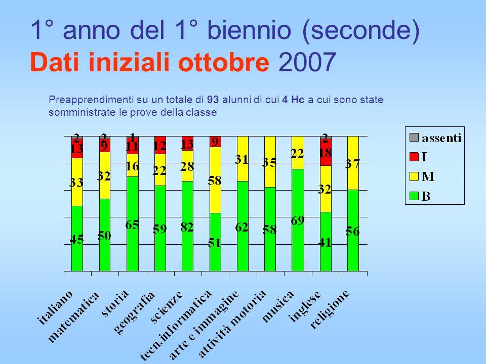 1° anno del 1° biennio (seconde) Dati iniziali ottobre 2007