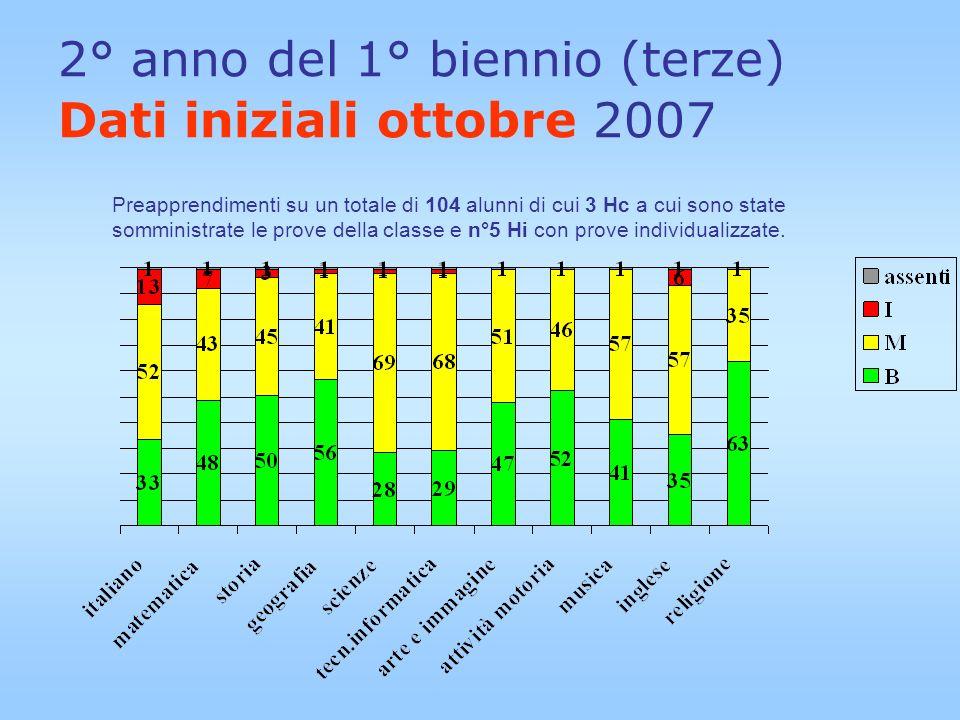 2° anno del 1° biennio (terze) Dati iniziali ottobre 2007