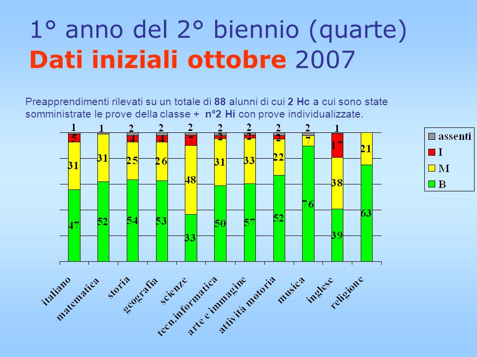 1° anno del 2° biennio (quarte) Dati iniziali ottobre 2007