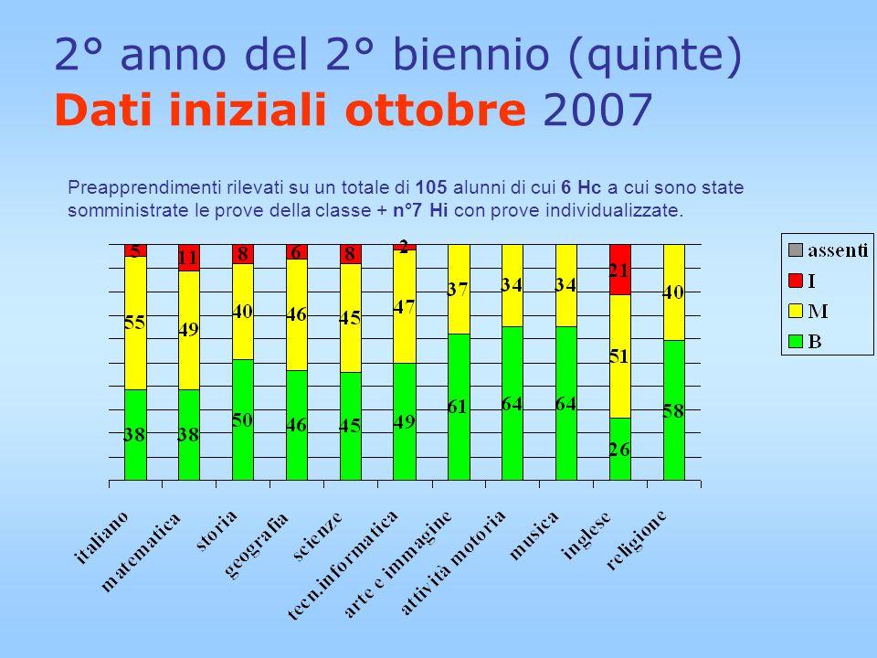 2° anno del 2° biennio (quinte) Dati iniziali ottobre 2007