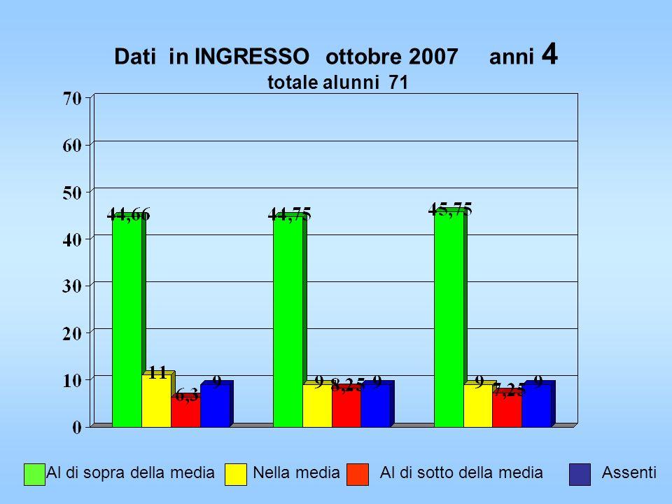 Dati in INGRESSO ottobre 2007 anni 4 totale alunni 71