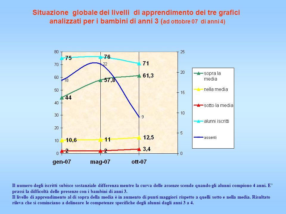 Situazione globale dei livelli di apprendimento dei tre grafici