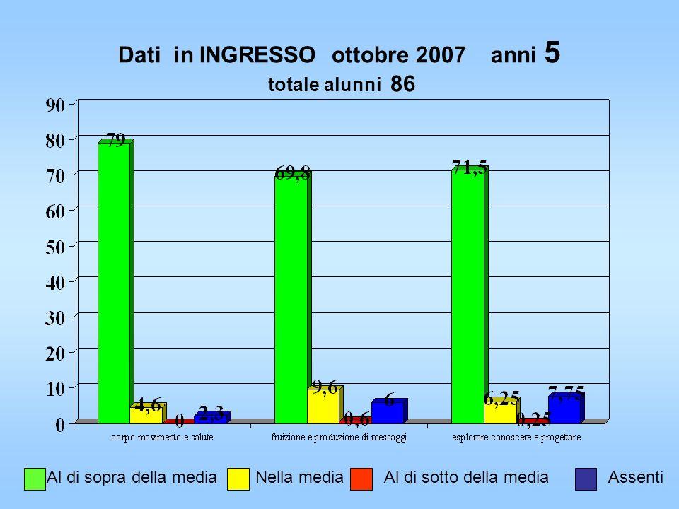 Dati in INGRESSO ottobre 2007 anni 5 totale alunni 86