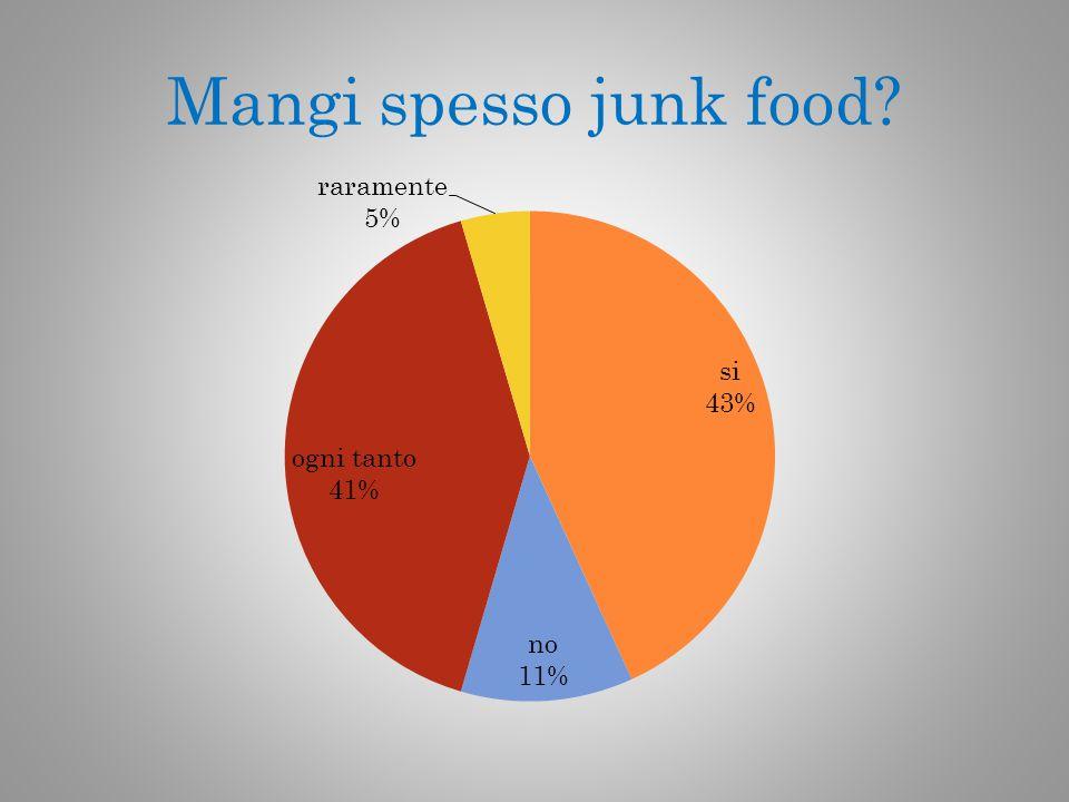 Mangi spesso junk food