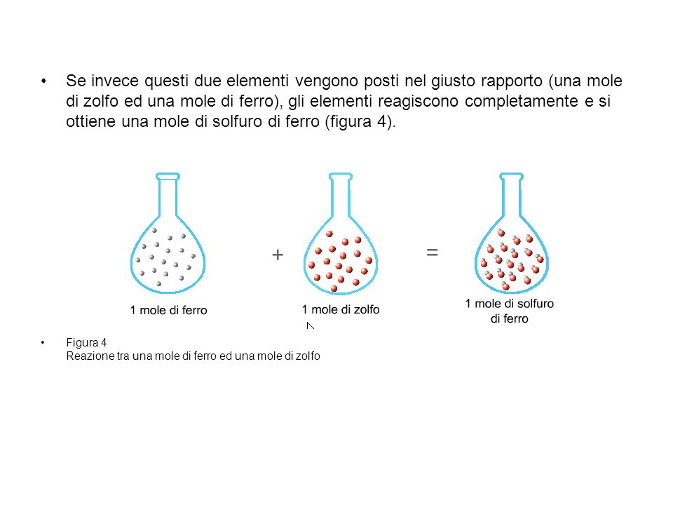 Se invece questi due elementi vengono posti nel giusto rapporto (una mole di zolfo ed una mole di ferro), gli elementi reagiscono completamente e si ottiene una mole di solfuro di ferro (figura 4).