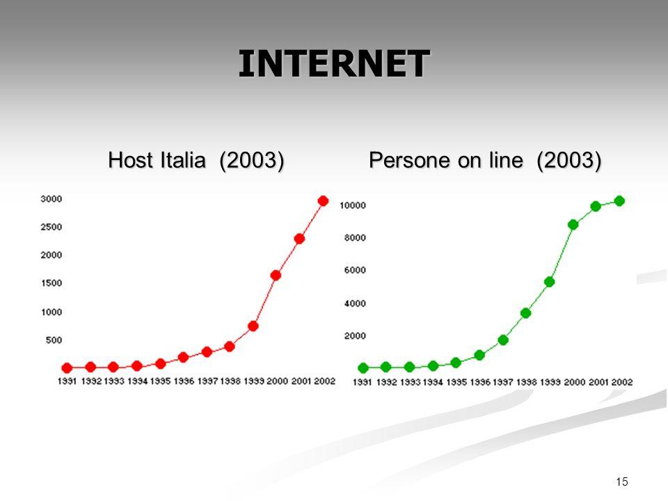 INTERNET Host Italia (2003) Persone on line (2003)