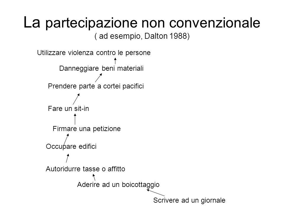La partecipazione non convenzionale ( ad esempio, Dalton 1988)