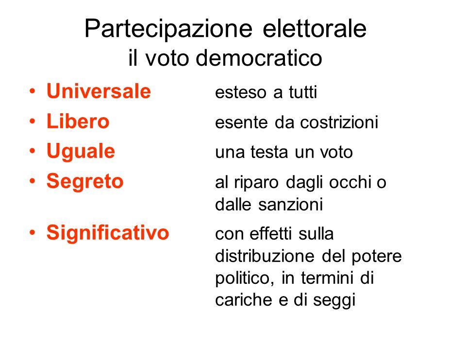 Partecipazione elettorale il voto democratico