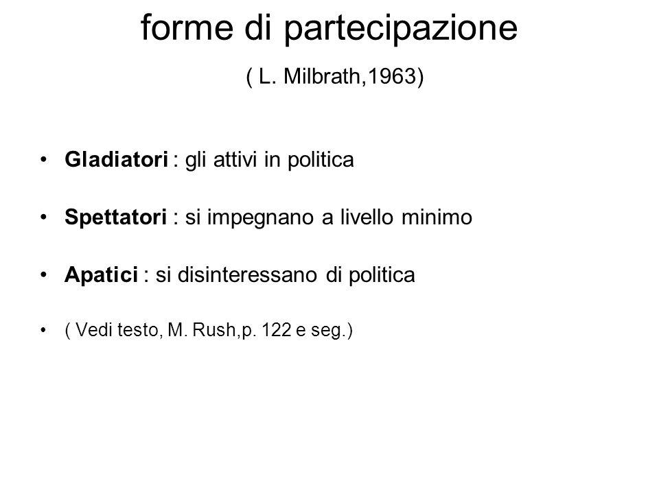 forme di partecipazione ( L. Milbrath,1963)