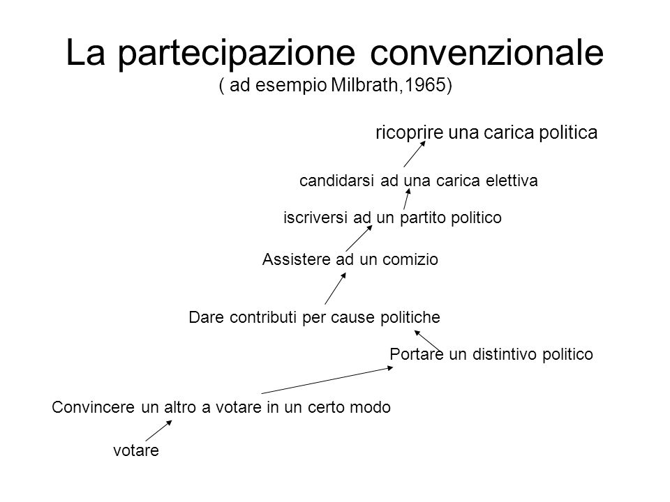 La partecipazione convenzionale ( ad esempio Milbrath,1965)