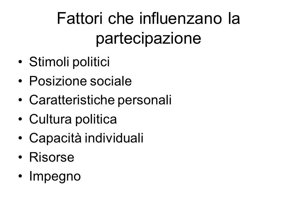 Fattori che influenzano la partecipazione