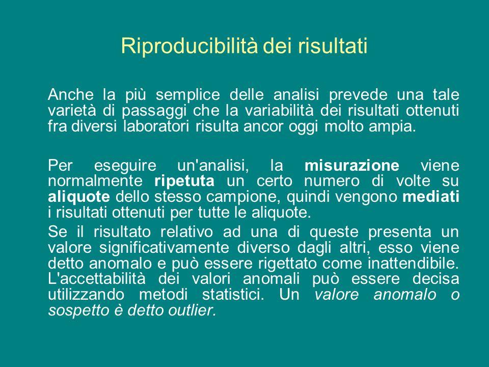 Riproducibilità dei risultati