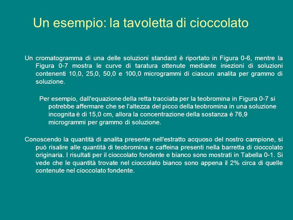 Un esempio: la tavoletta di cioccolato