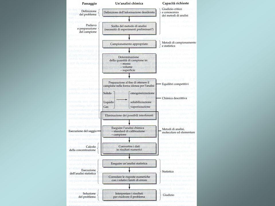 Schema che mostra come risolvere un problema di analisi chimica.