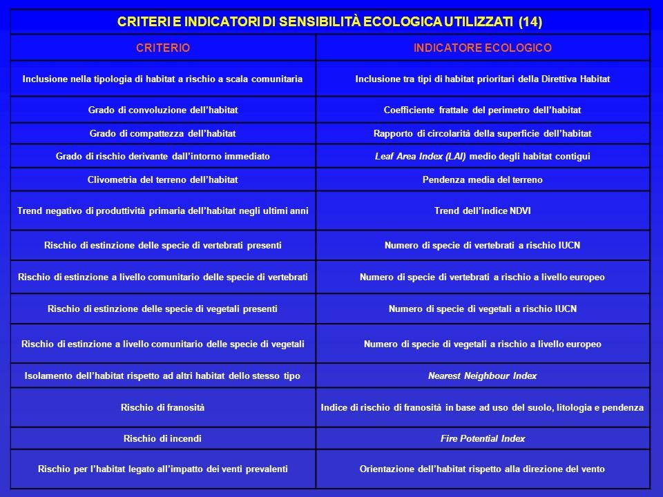 CRITERI E INDICATORI DI SENSIBILITÀ ECOLOGICA UTILIZZATI (14)