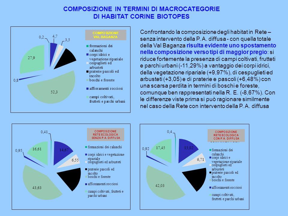 COMPOSIZIONE IN TERMINI DI MACROCATEGORIE DI HABITAT CORINE BIOTOPES