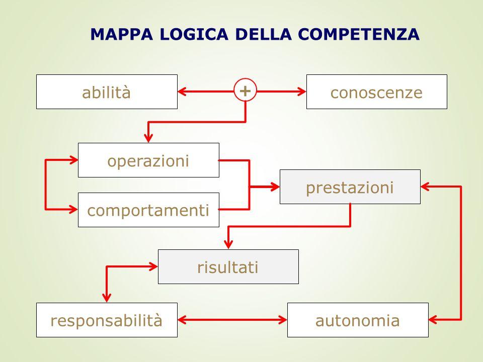 MAPPA LOGICA DELLA COMPETENZA