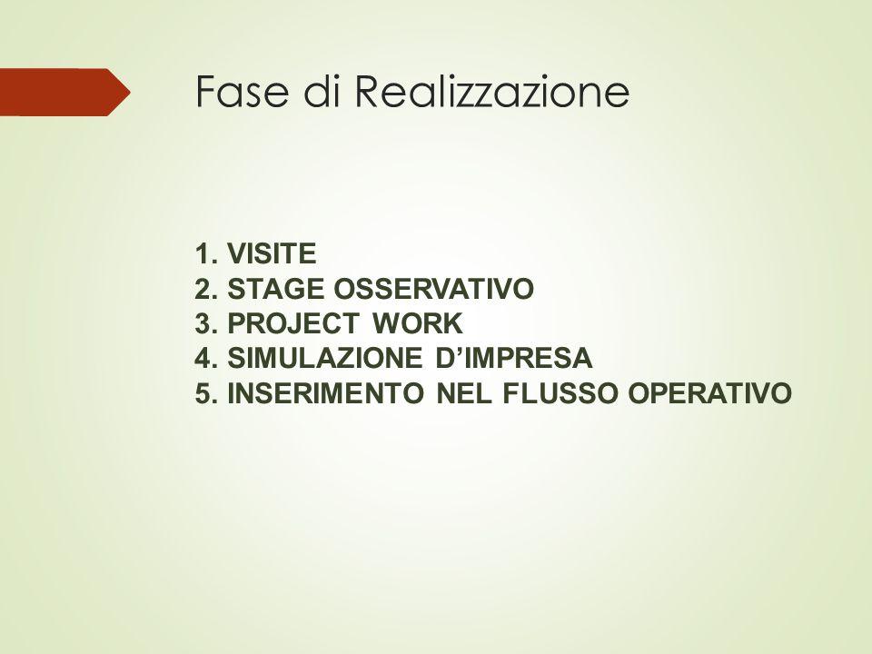 Fase di Realizzazione VISITE STAGE OSSERVATIVO PROJECT WORK