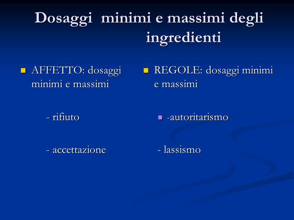 Dosaggi minimi e massimi degli ingredienti
