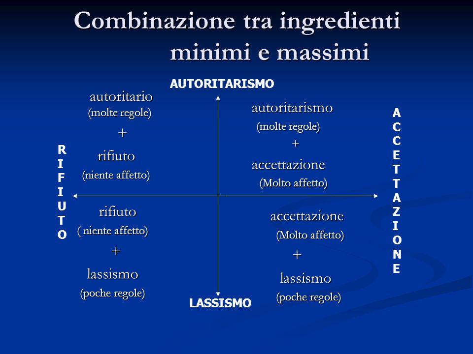Combinazione tra ingredienti minimi e massimi