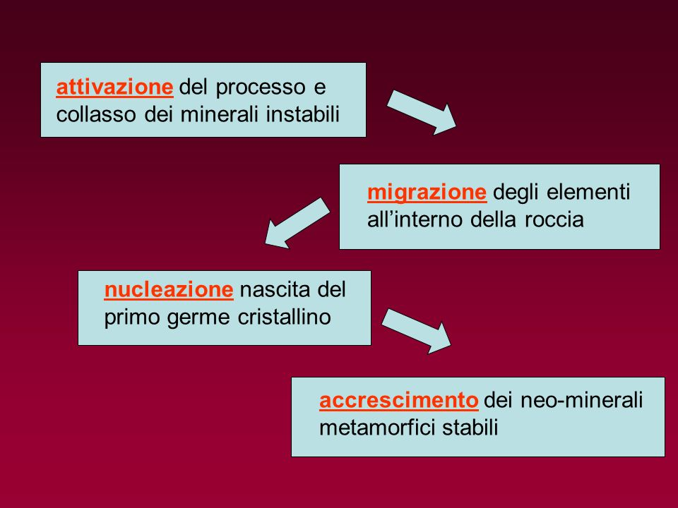 attivazione del processo e