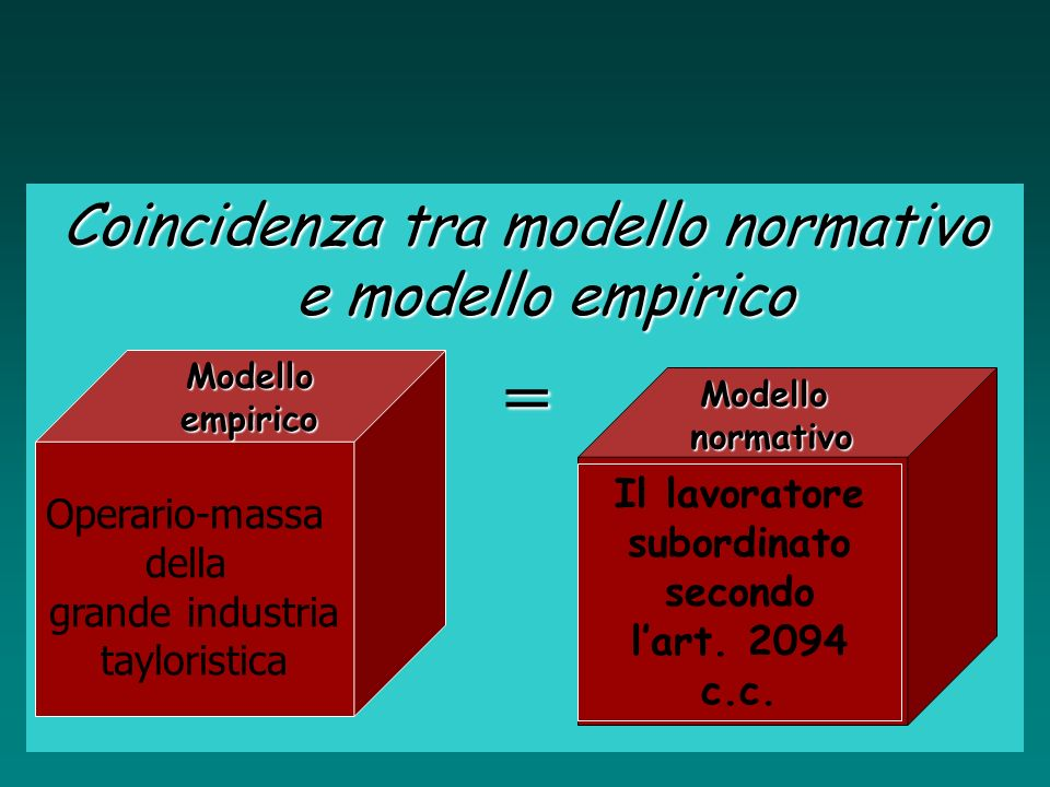 Coincidenza tra modello normativo e modello empirico