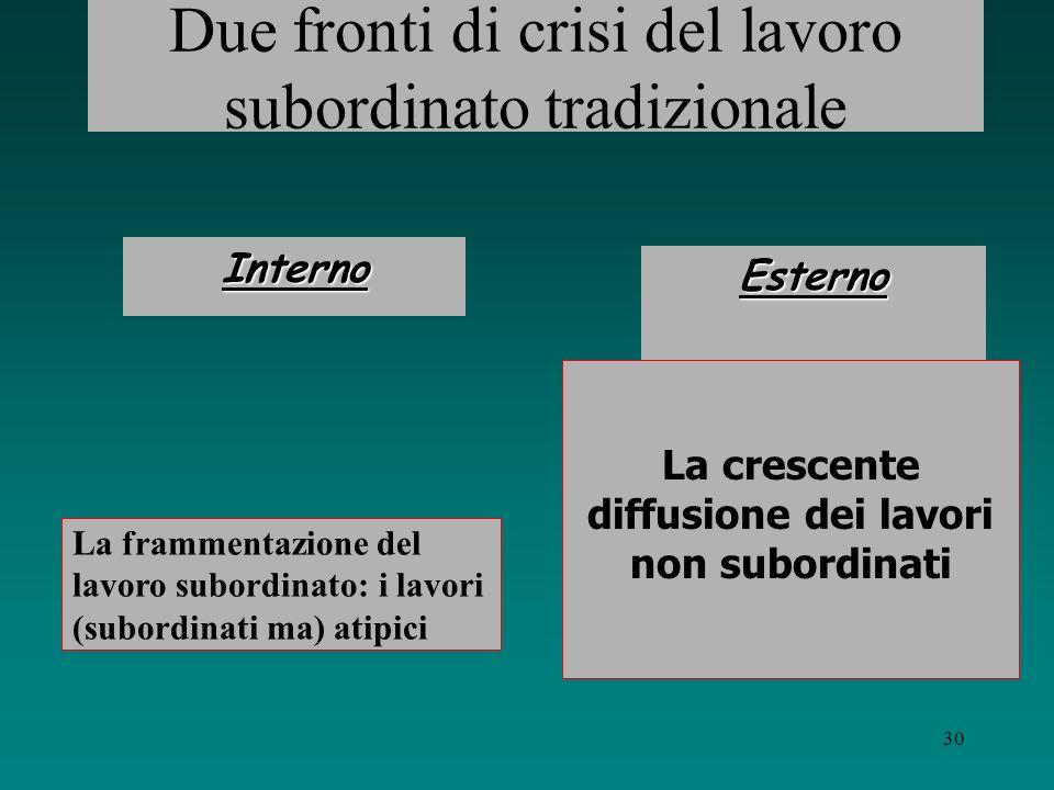 Due fronti di crisi del lavoro subordinato tradizionale