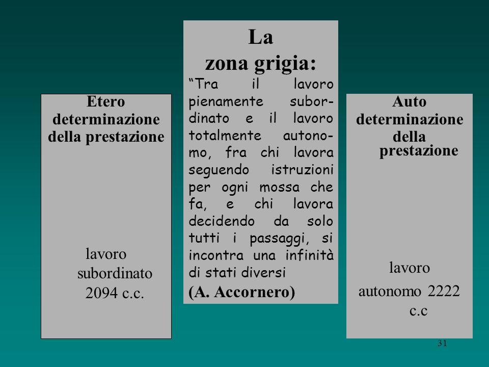 La zona grigia: (A. Accornero) Etero determinazione della prestazione