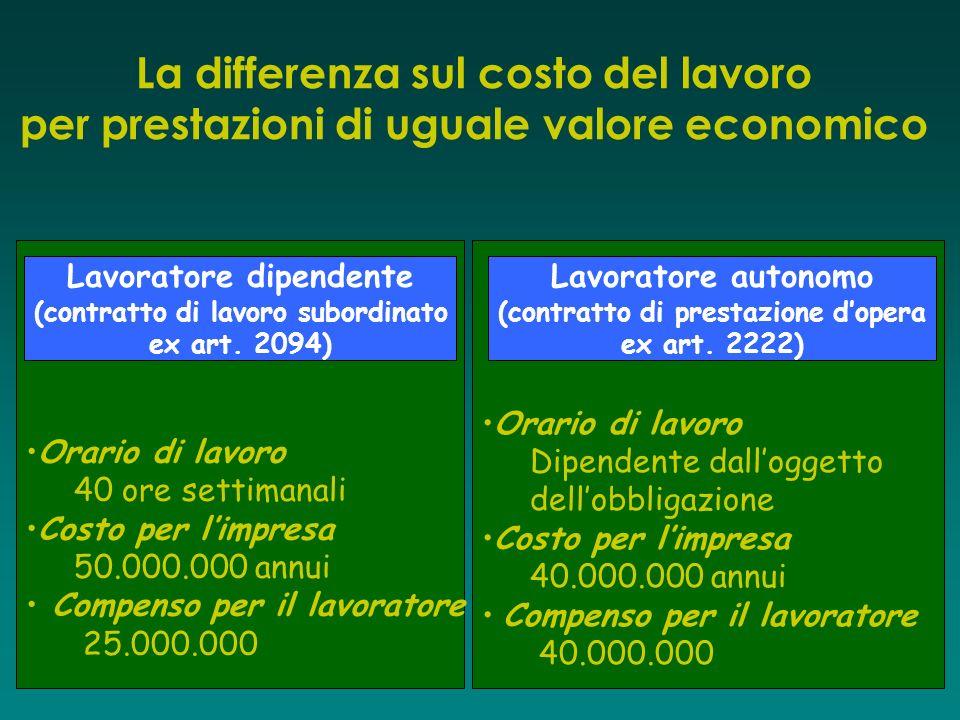 La differenza sul costo del lavoro per prestazioni di uguale valore economico
